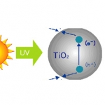Titanium Dioxide Nanosil สารกันแดด 100 g