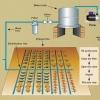 การออกแบบระบบน้ำเพื่อการเกษตร / การเลือกขนาดของปั๊มน้ำ