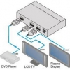 HDMI SPLITTER 1X2
