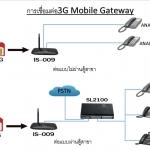 เครื่องแปลงสัญญาณ SIM มือถือ 3G เป็นโทรศัพท์ Analog